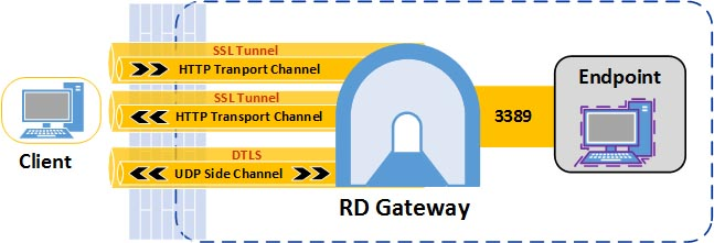 How To Work with RD Gateway in Windows Server 2012