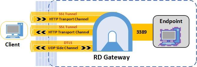 How To Work with RD Gateway in Windows Server 2012 -- Redmondmag com