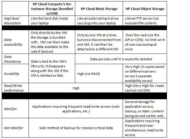Comparison chart of HP's different cloud storage service options. Source: Hewlett-Packard Company.