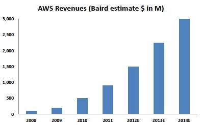 AWS financial forecast.