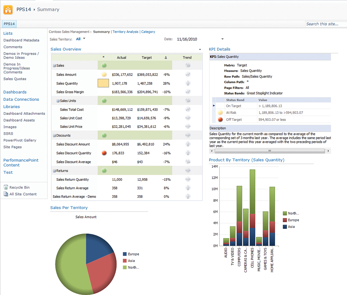 How to delivering intelligence with sharepoint dashboards how to delivering intelligence with sharepoint dashboards redmondmag pronofoot35fo Gallery