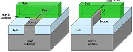 "Planar versus ""3D tri-gate"" transistor design: The silicon ""fin"" in the new 3D design (right) allows for ""fully depleted"" operation, which provides greater performance gains at lower operating voltages. (Graphics provided by Intel.)"