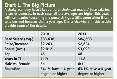 Redmond's 2011 Windows IT Salary Survey: Bigger Bucks -- Redmondmag com