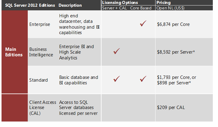 Microsoft Unveils SQL Server 2012 Licensing and Pricing