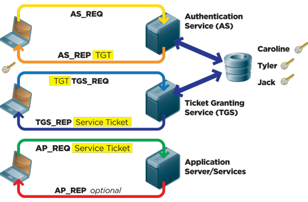 Kerberos Authentication 101: Understanding the Essentials of