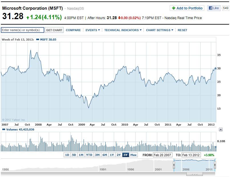 Microsoft Stock Price at 4-Year High -- Redmondmag.com