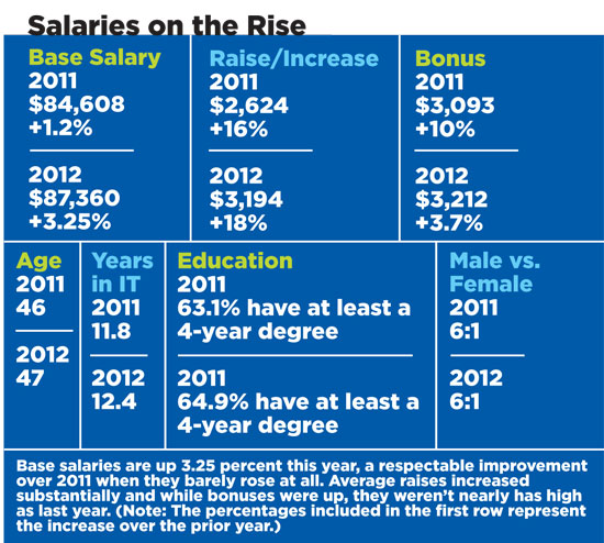 recent articles on wages and salary administration Naturopathic physician careers: job description & salary info   job prospects and salary info according to the most recent  bs in health care administration.
