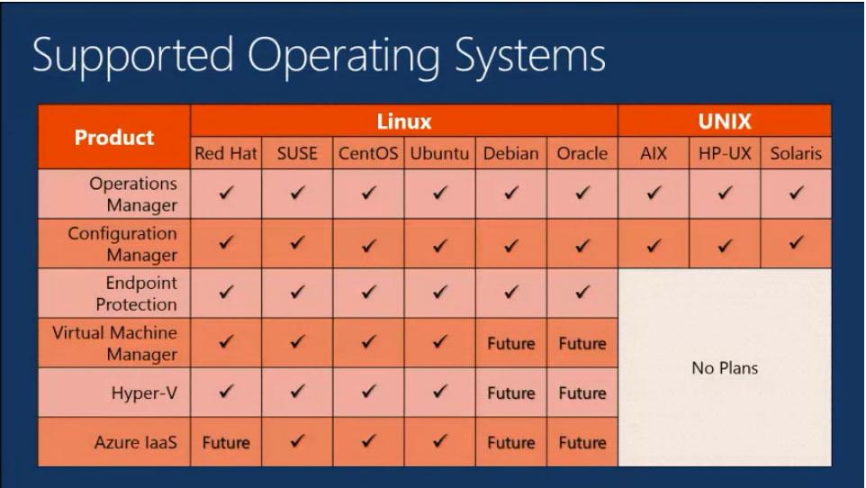 Microsoft Building Up Hyper-V Management Support for Linux and ...