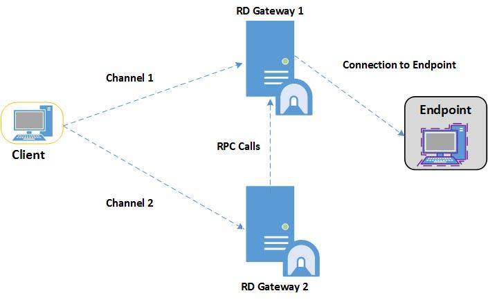Remote desktop gateway server is temporarily unavailable