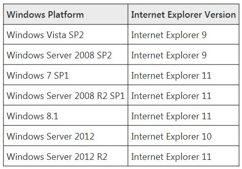 Latest IE browsers per supported Windows