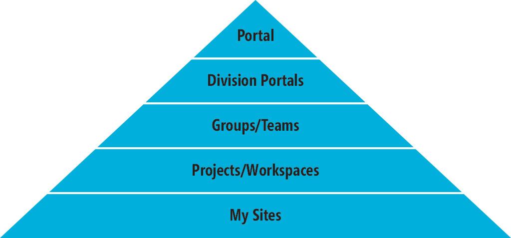 Build a Successful SharePoint Governance Plan -- Redmondmag.com