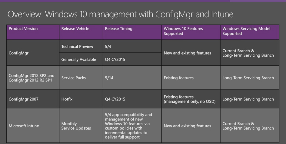 System Center 2016 Tech Preview 2 Released -- Redmondmag com
