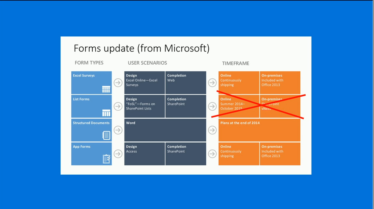SharePoint Server 2016 To Rely on Some 'Deprecated' Software ...