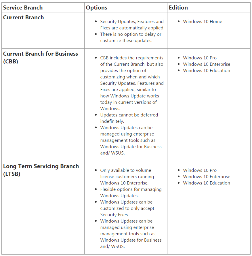 Microsoft Planning Strict Update Requirements When Windows