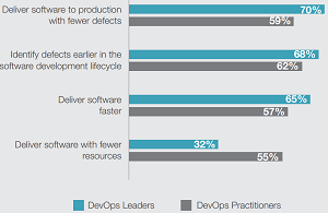 Top Four Pressures Causing Organizations To Invest in DevOps