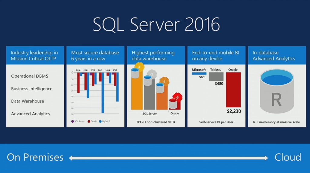 Image result for SQL Server 2016