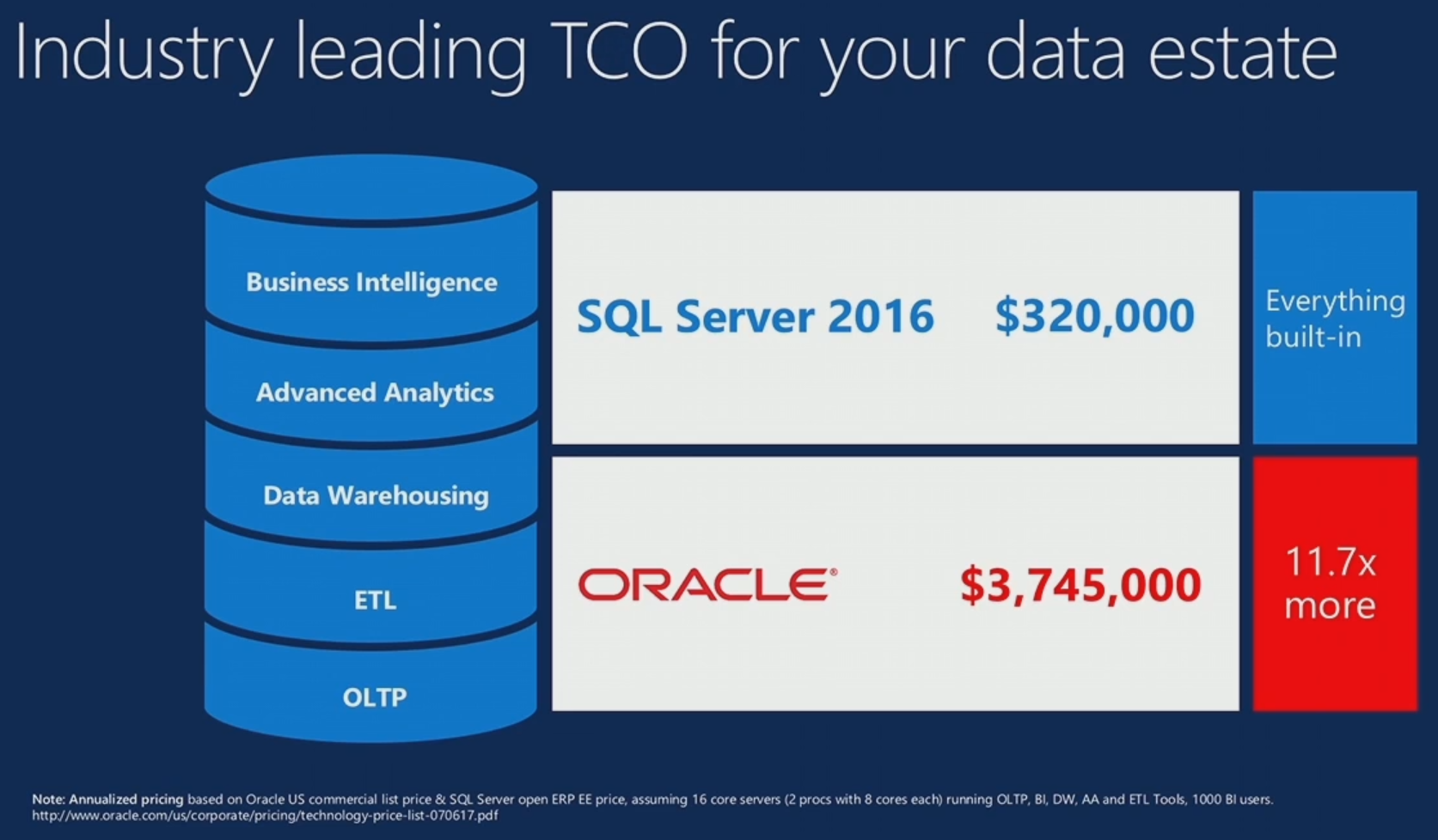 Microsoft courting oracle users with sql server 2016 redmondmag sql server vs oracle pooptronica