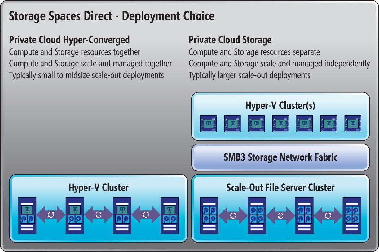 Storage Spaces Matures in Windows Server 2016 -- Redmondmag com