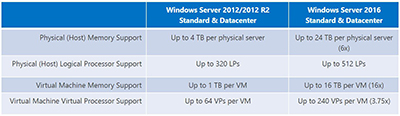 Microsoft stressed that 2016 Windows Server specifications