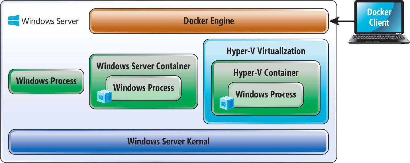 Containers vs  Virtual Machines -- Redmondmag com