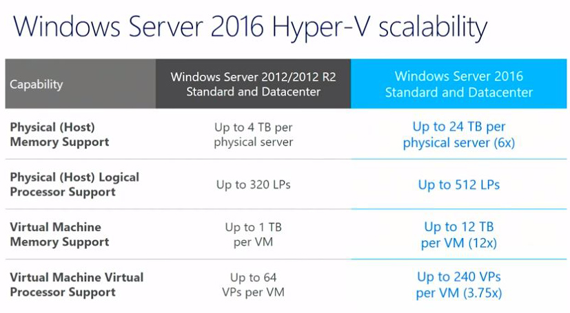 Microsoft Makes the Case for Windows Server 2016