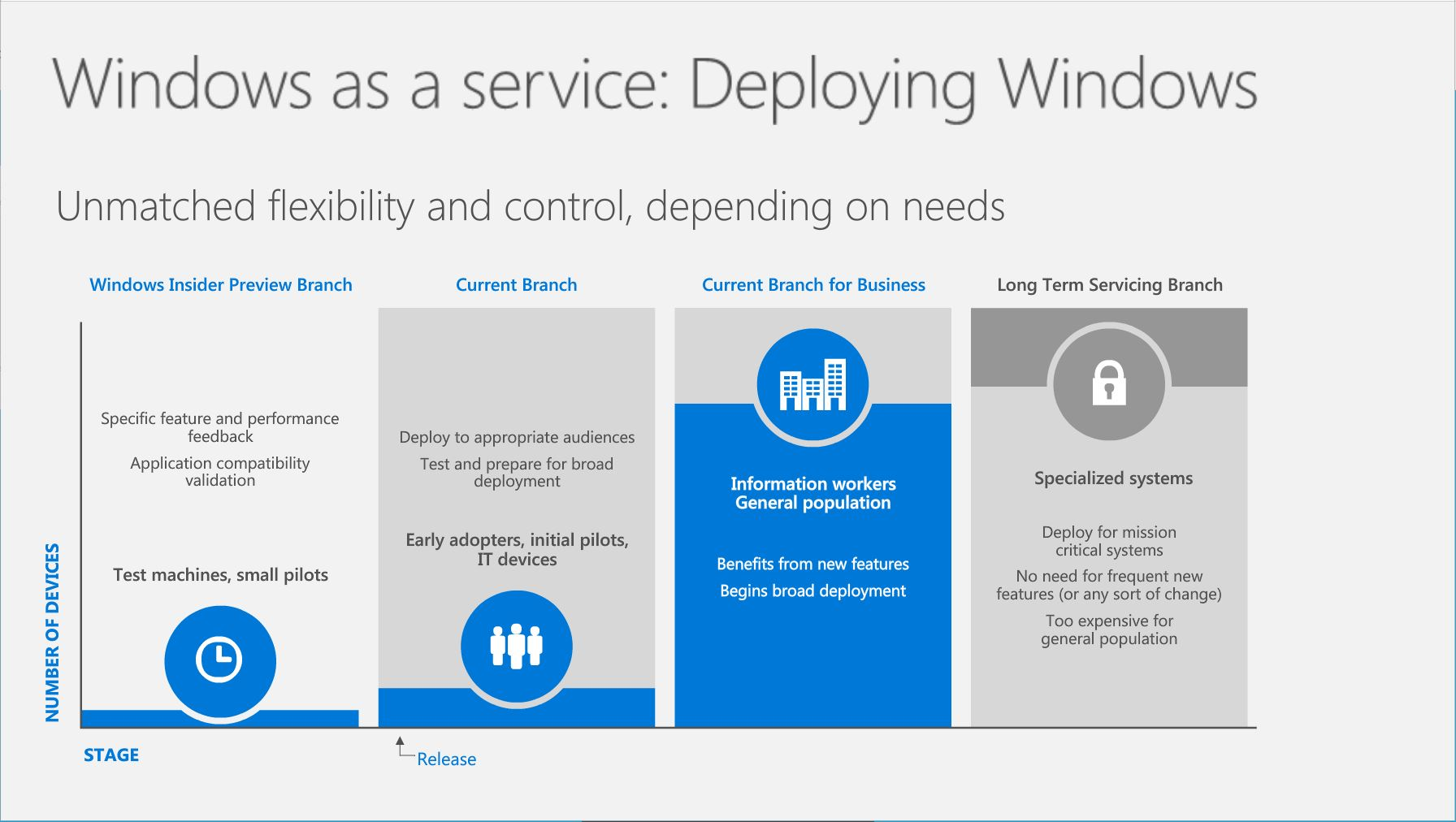 Windows ltsb upgrade | How to Upgrade to Windows 10 Enterprise