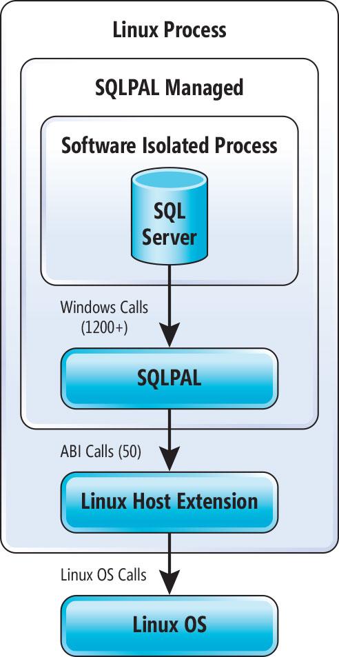 Open but Not Equal: Microsoft SQL Server 2016 vNext for
