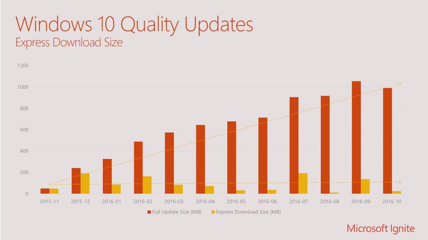 microsoft 10 update 2017