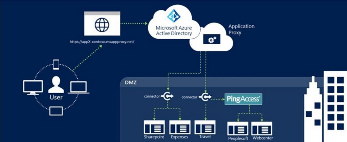 Azure Active Directory Preview of Ping Identity Solution