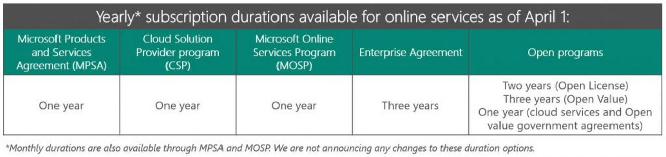 Microsoft Online Services Agreements Now Restricted To One Year