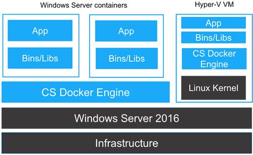 windows server windows server 2016 getting linux containers redmondmagcom