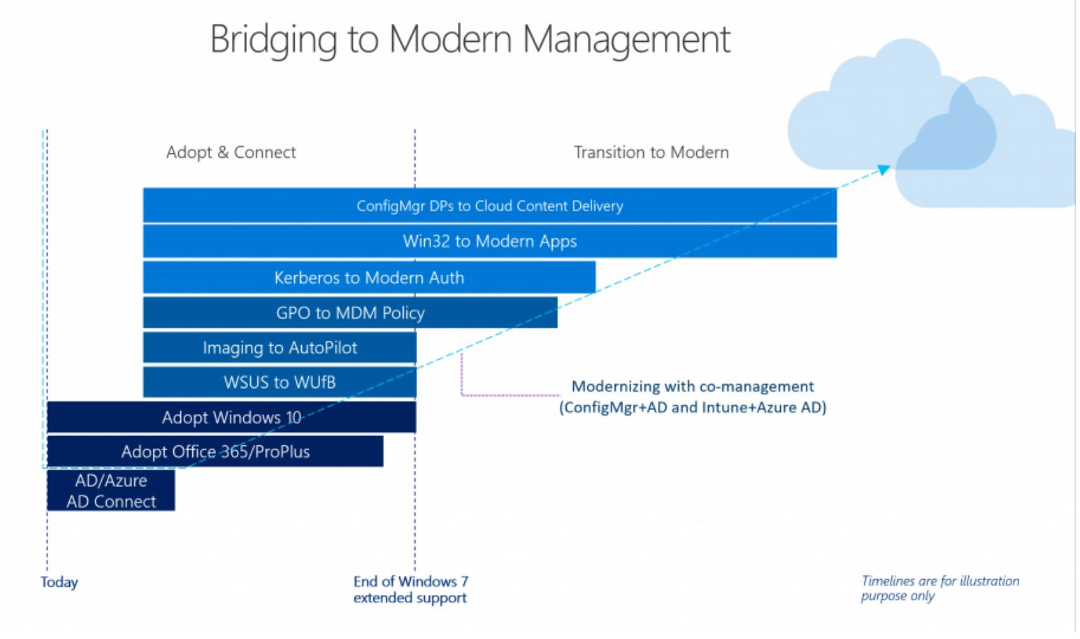 System Center Configuration Manager and Microsoft Intune To