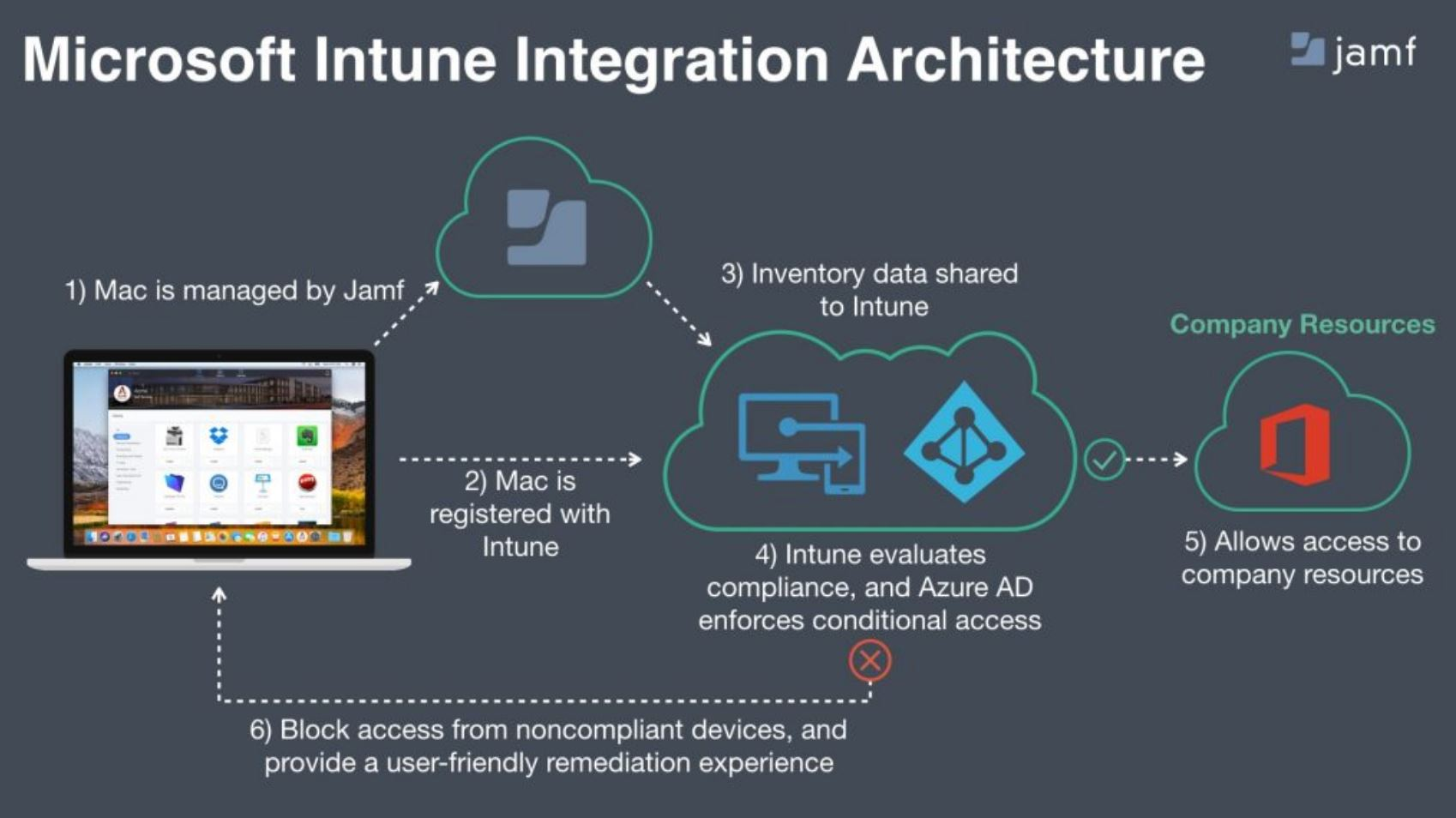 Microsoft Intune Now Supports Conditional Access for Macs