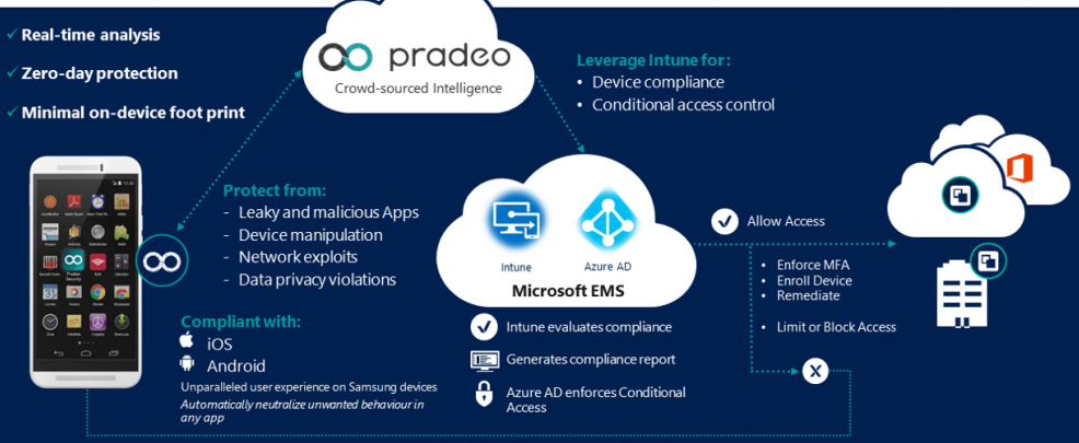 Microsoft Announces Intune Integration with Pradeo Security