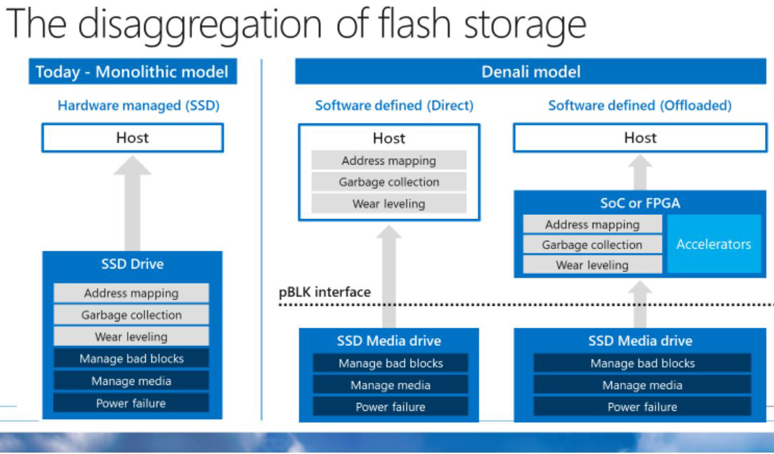 Microsoft Touts Project Denali for SSDs in Datacenters at