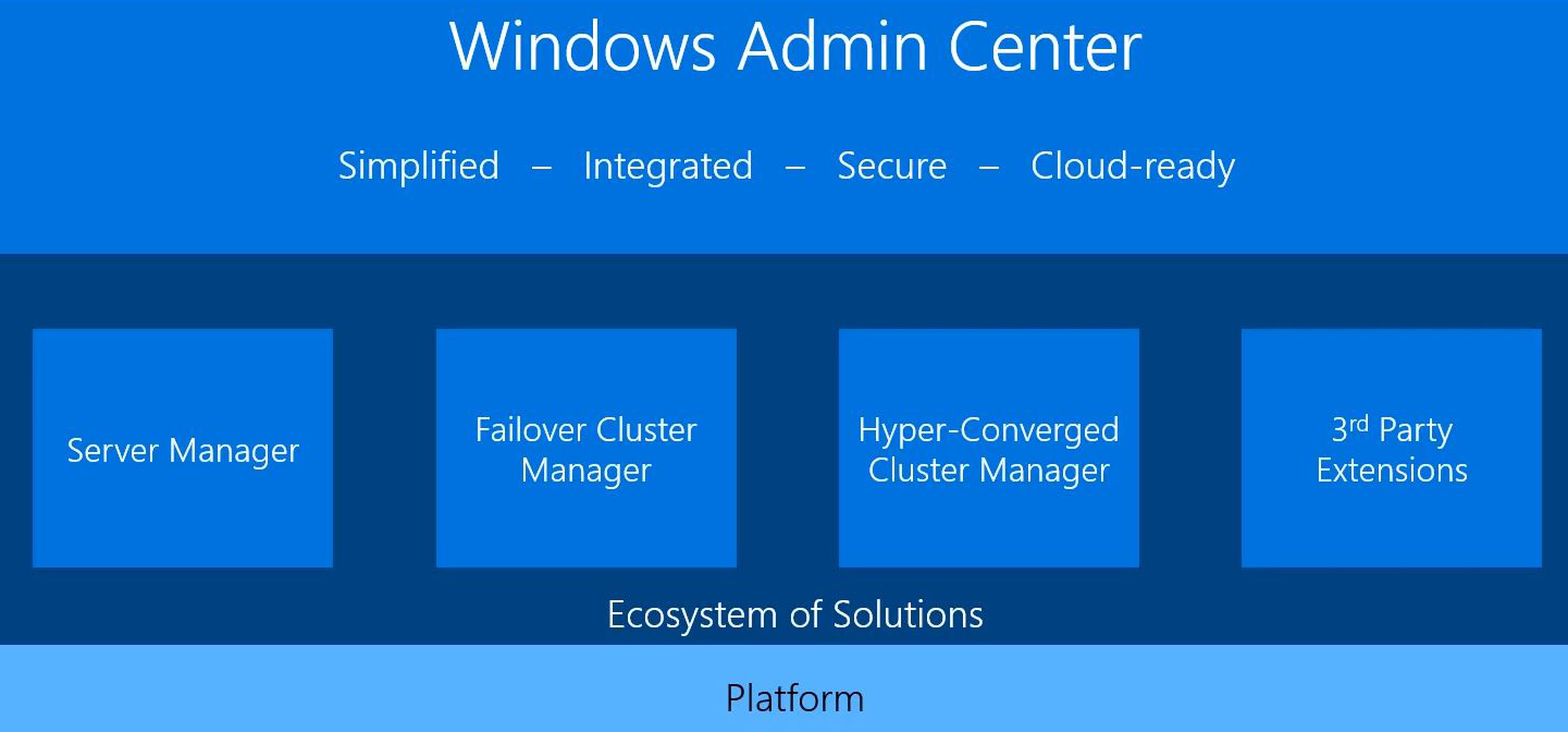 Windows Admin Center Now Available for Production Use