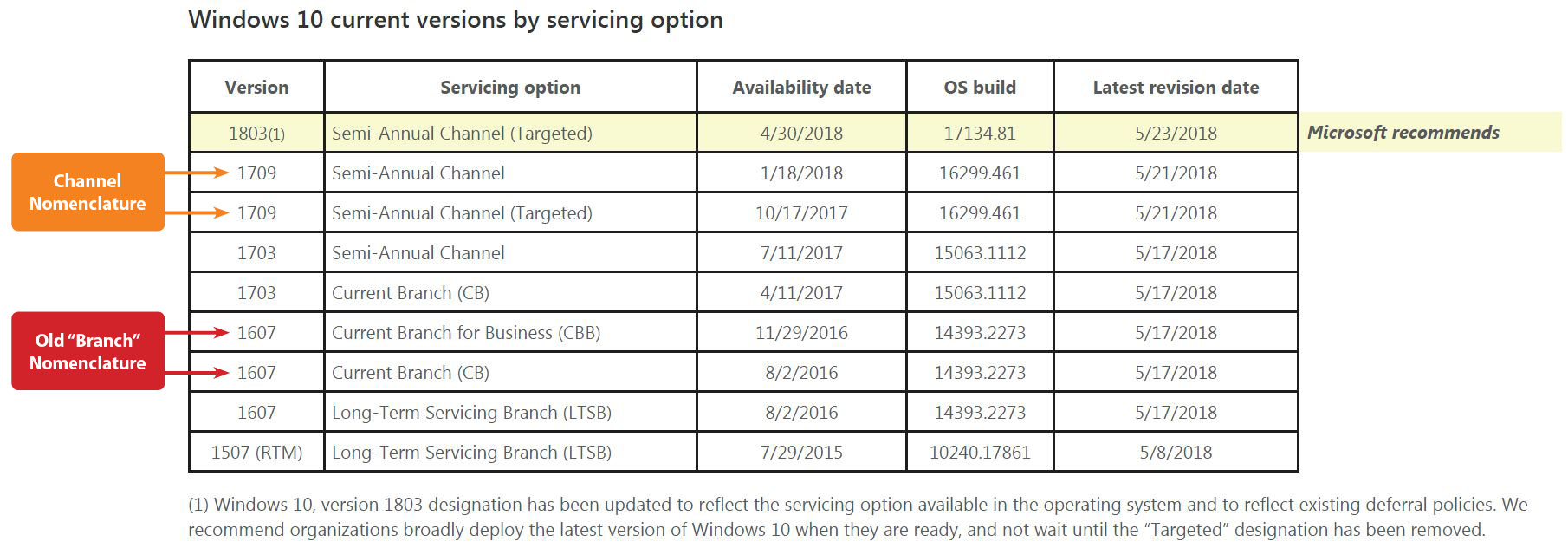 Microsoft Planning to Drop Windows 10 'Targeted' Update Lingo