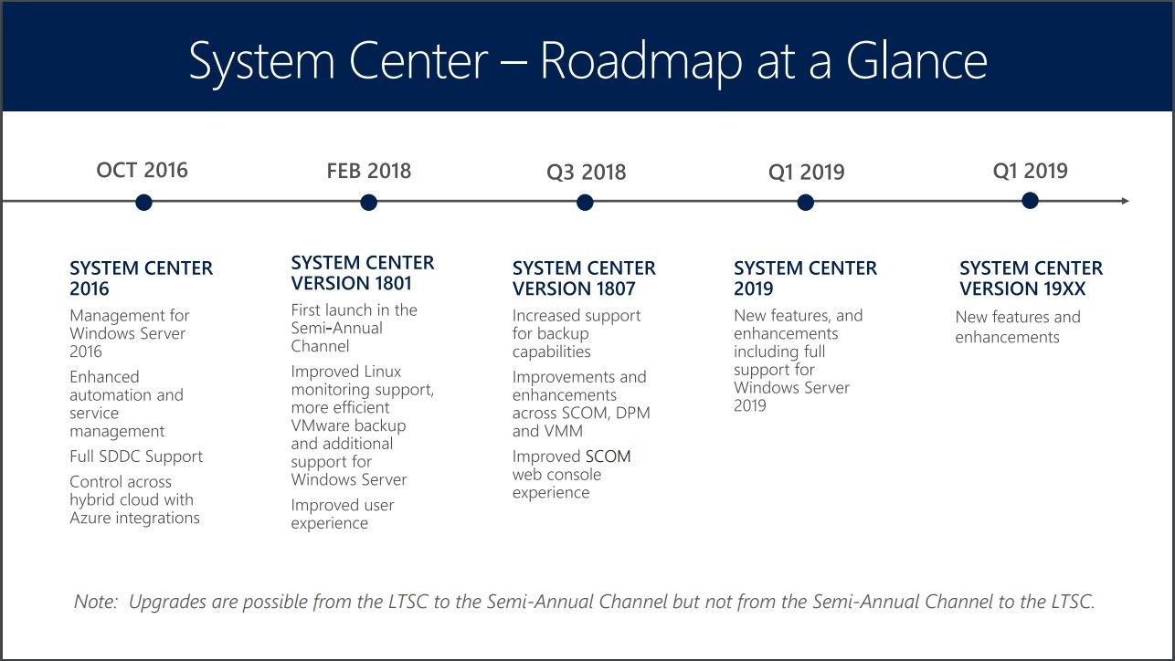 Microsoft Releases System Center Version 1807 -- Redmondmag com
