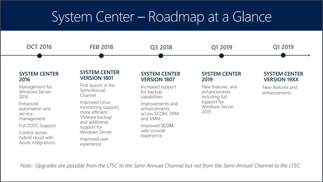 Microsoft Releases System Center Version 1807 -- Redmondmag com