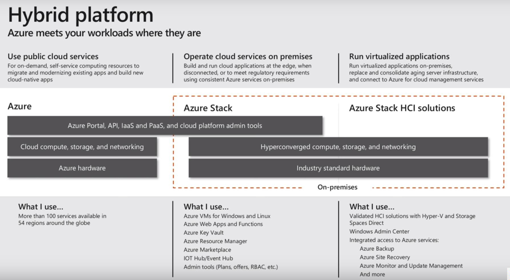 Azure Stack HCI Product Unveiled for Hybrid Workloads