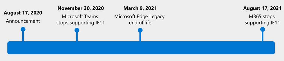 Internet Explorer est Mort: Microsoft Arrête les Frais après 25 ans 1 Jerry Louis-Jeune