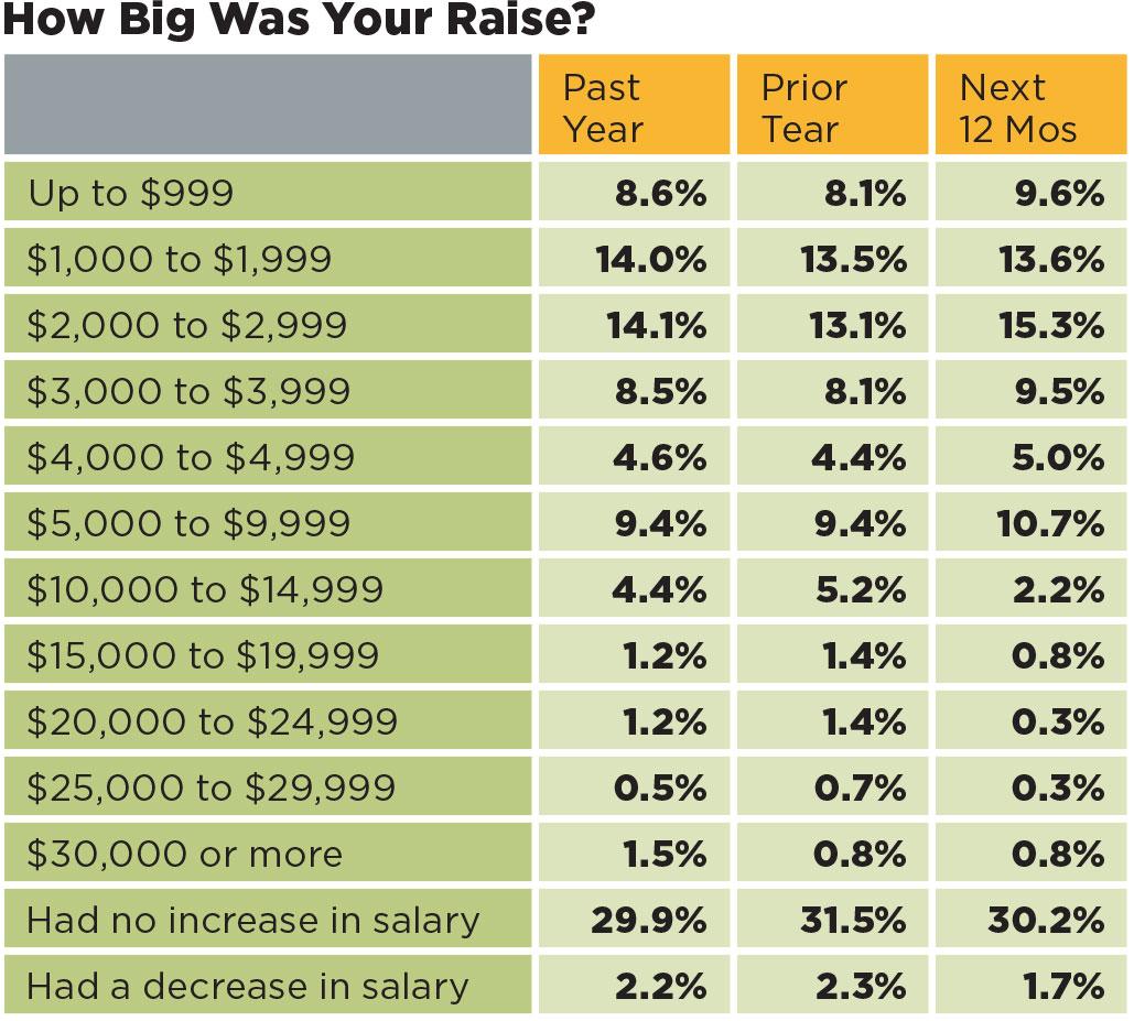 Salaryexpert Salary Survey Compensation Data Salaries And