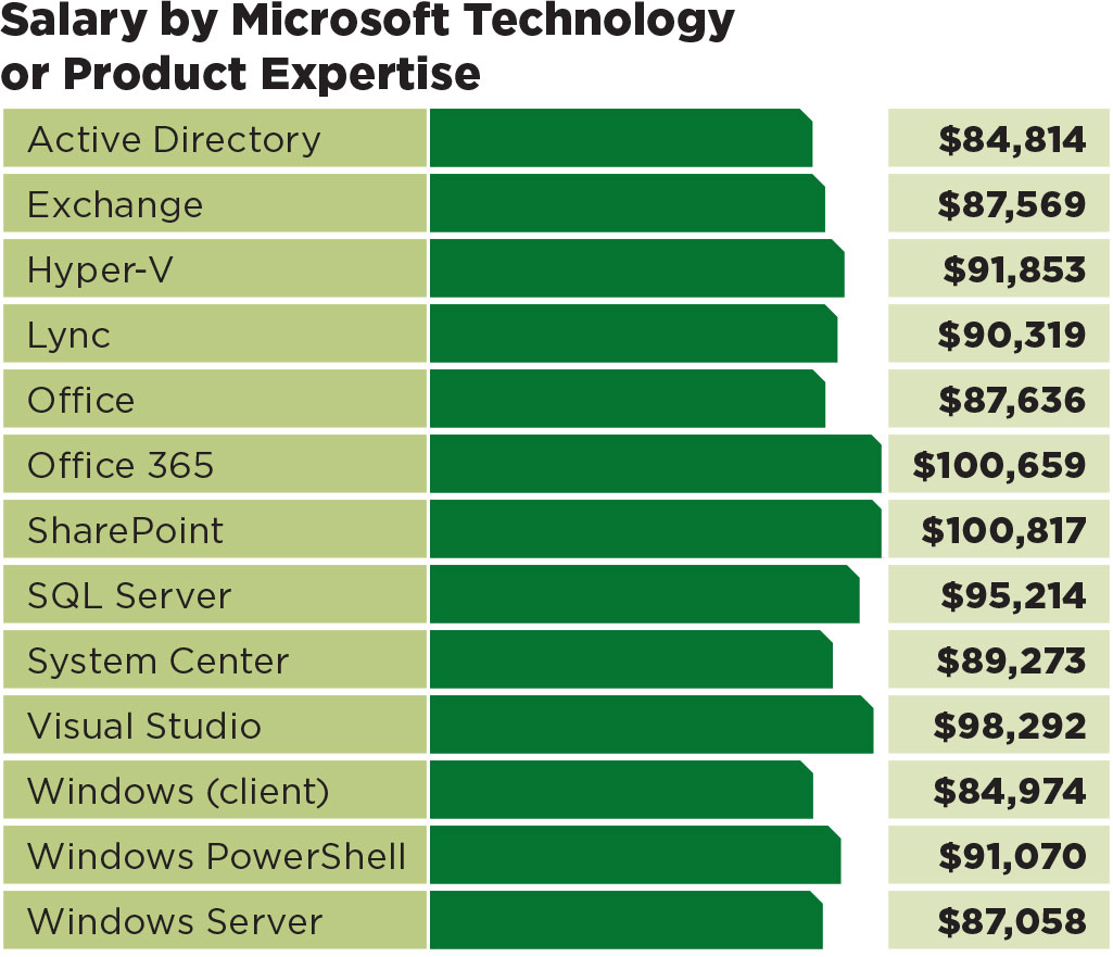redmond s it salary survey upward mobility com not surprisingly mature technologies that keep systems running and configured commanded healthy but not premium salaries the big bucks this year went to