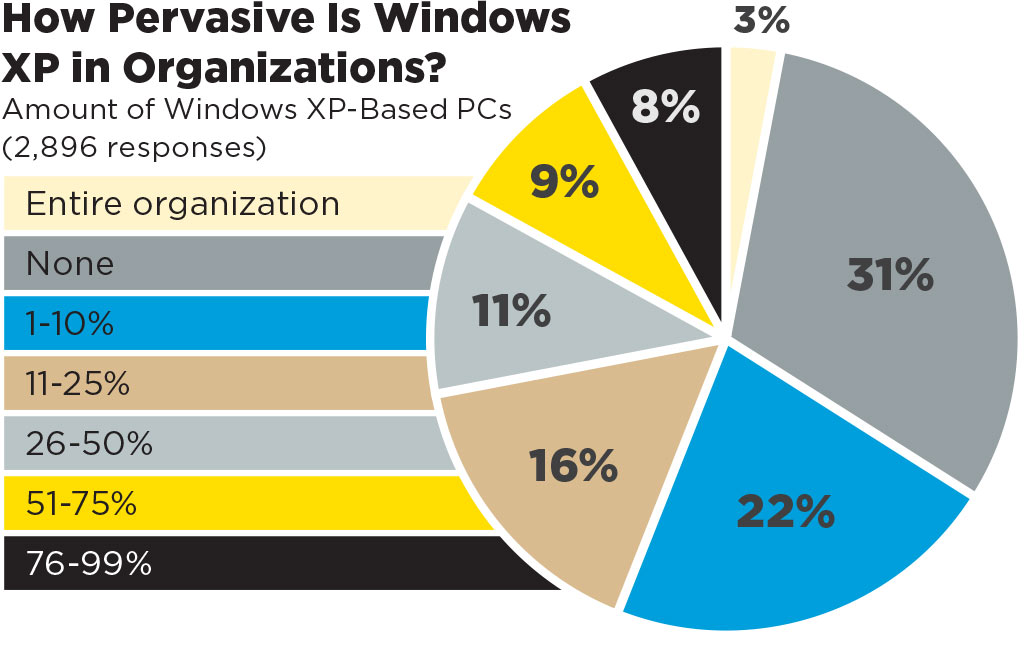 Reader Survey: The Death of Windows XP -- Redmondmag com
