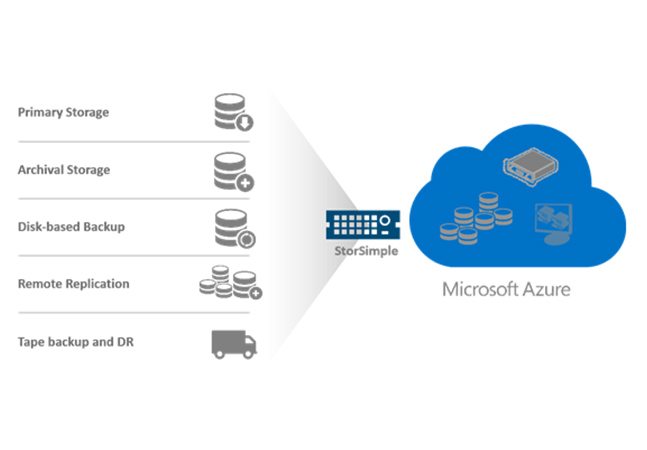 Microsoft Aims To Disrupt Storage Industry With Azure